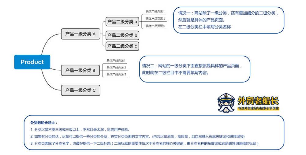 外贸网站产品分类页面SEO优化-外贸老船长